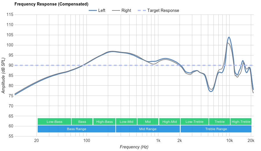 Westone W40 Frequency Response