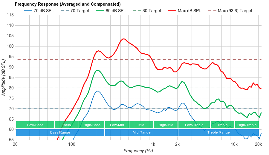 Element Fire TV Frequency Response