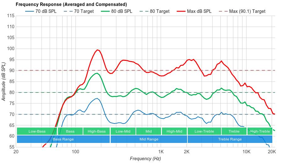 LG E7P Frequency Response