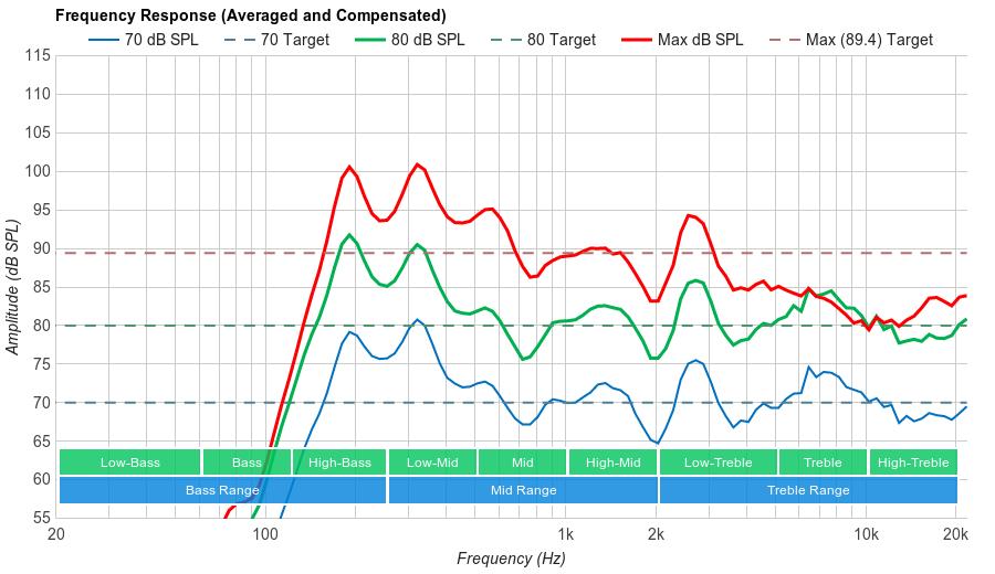 Vizio M Series 2017 Frequency Response