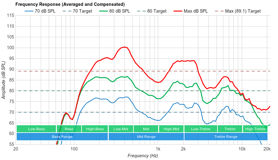 Vizio P Series 2017 Frequency Response