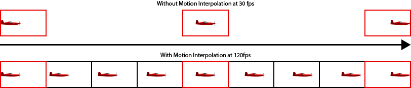 Интерполяция движения 120 Гц