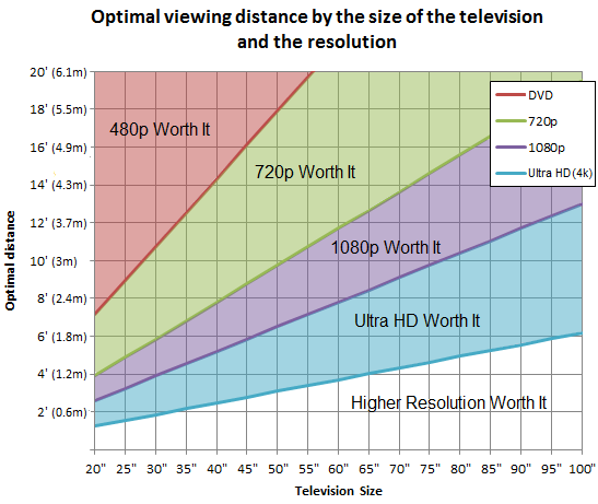 Optimal TV viewing distance by its size, for DVD, 720p, 1080p and Ultra HD (previously known as 4K) resolutions.