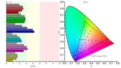 Aorus AD27QD Color Gamut DCI-P3 Picture