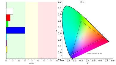 Aorus AD27QD Color Gamut sRGB Picture
