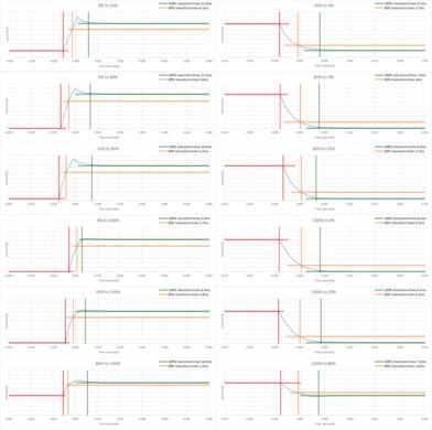 Aorus AD27QD Response Time Chart
