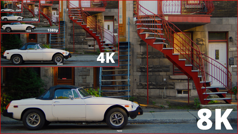 Differences between 8k, Ultra HD (4k), 1080p, 720p and 480p resolutions