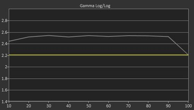 Gamma: 2.52 (Too high)