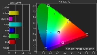 Samsung JS8500 Color Gamut DCI-P3 Picture