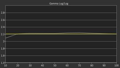 Gamma 2.2 (Correct)