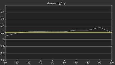 Samsung JS8500 Pre Gamma Curve Picture