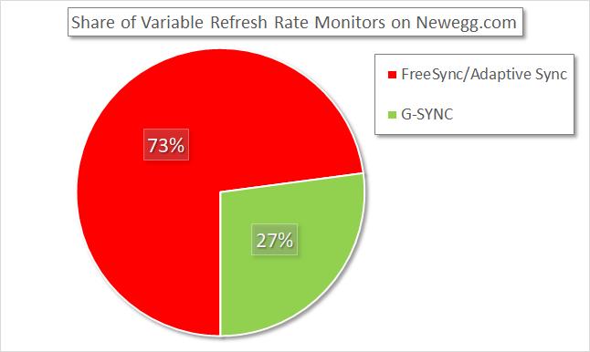 Market Distribution of VRR Monitors